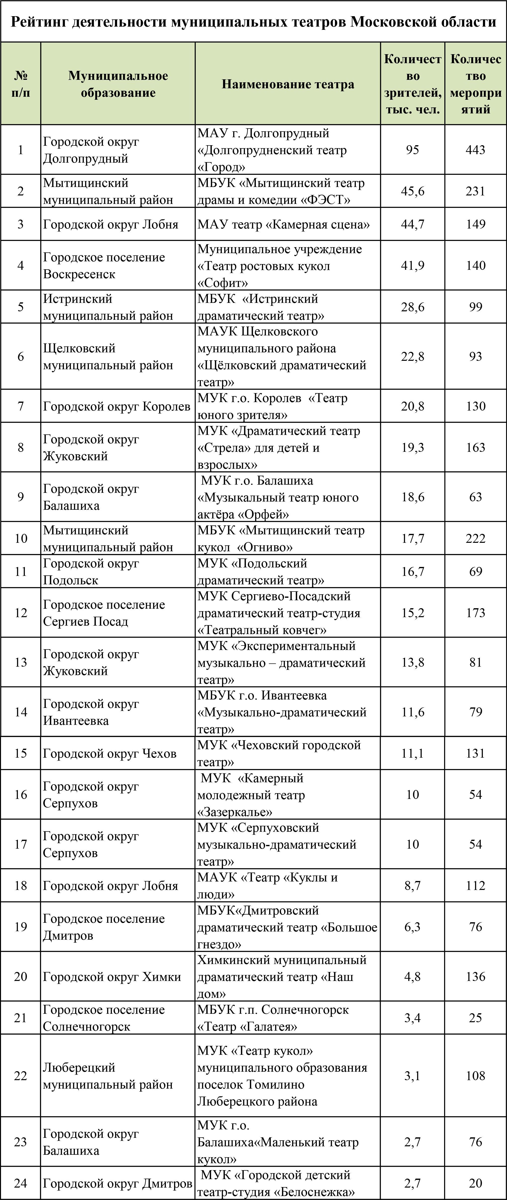 """""""Рейтинг театров"""""""